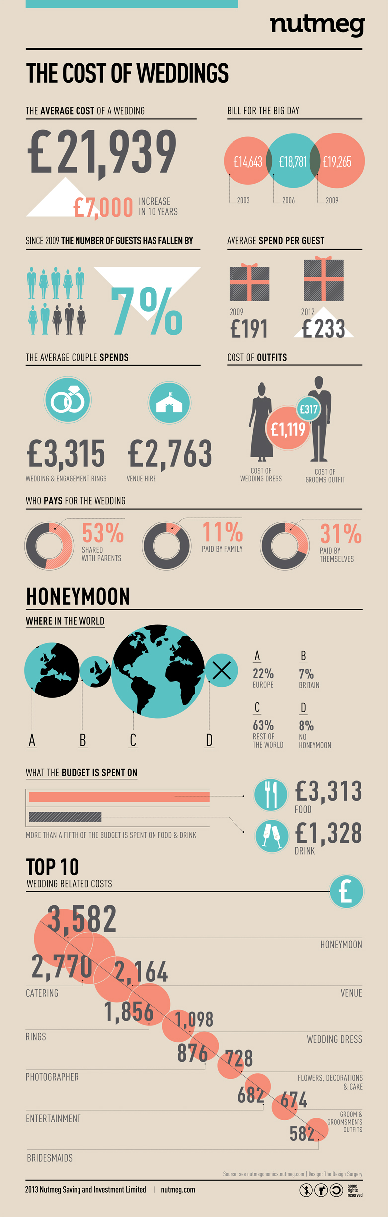 Wedding Budget: The Real Cost of Your Wedding