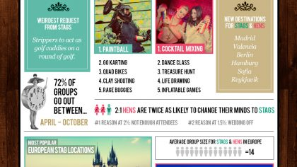 Infographic: Hens and Stags