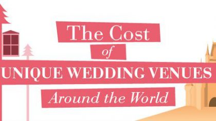 Cost of Unique Wedding Venues